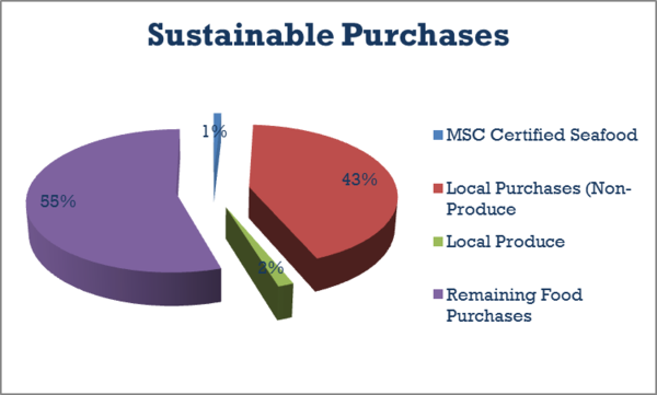 sustainability_purchases_2011